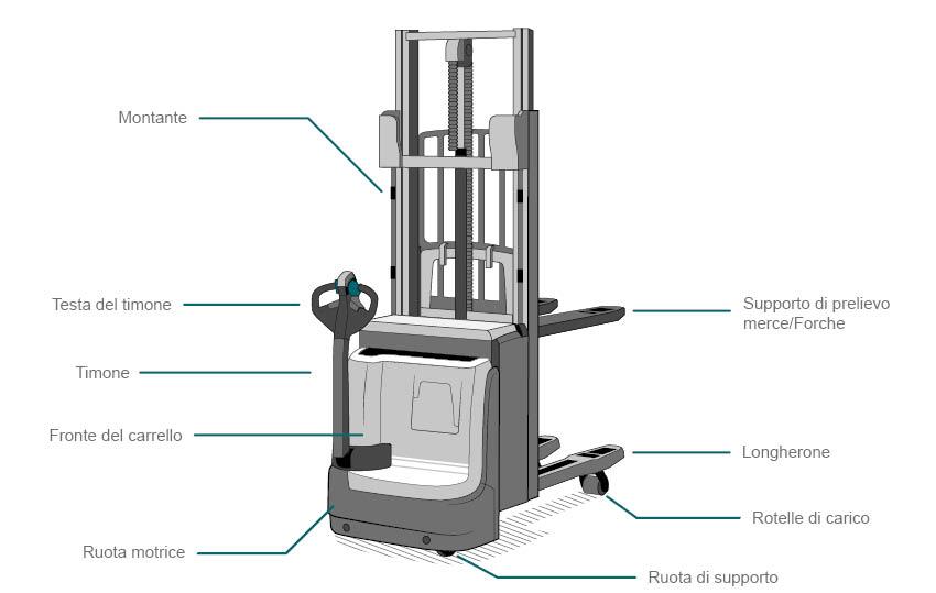 Carrello elevatore elettrico